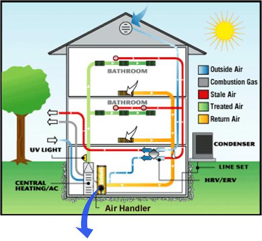 goodman aruf air handler wiring diagrams furnace model bio-smart-house   swiss environmental technology ag air handler diagram filter
